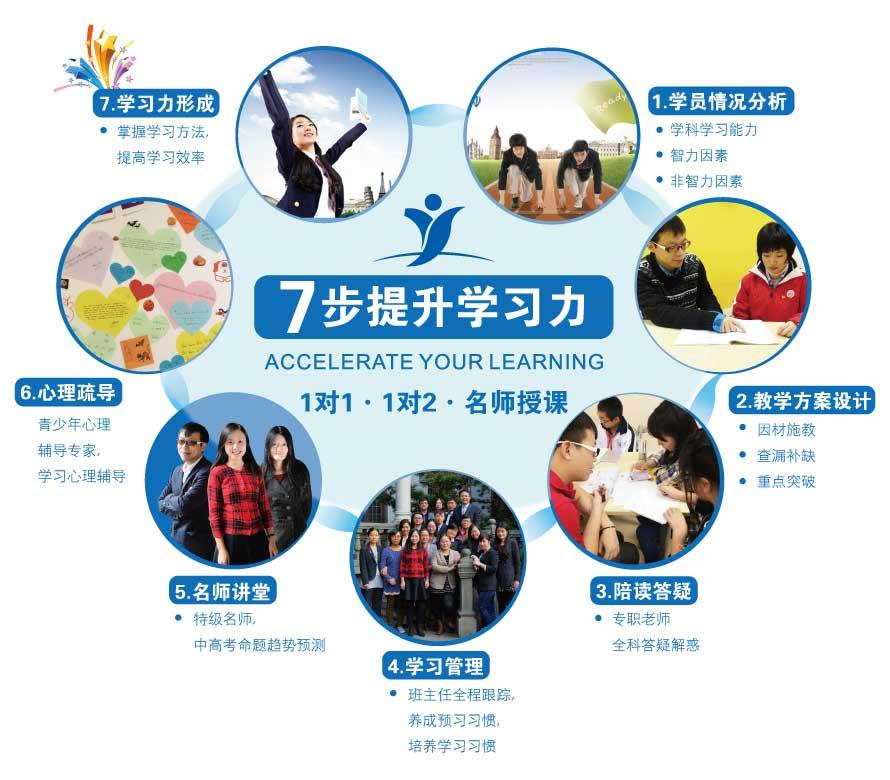 上海思源权能新概念(NCE)第一册课程