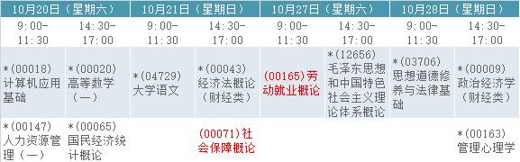 上海师范大学《人力资源管理》专科