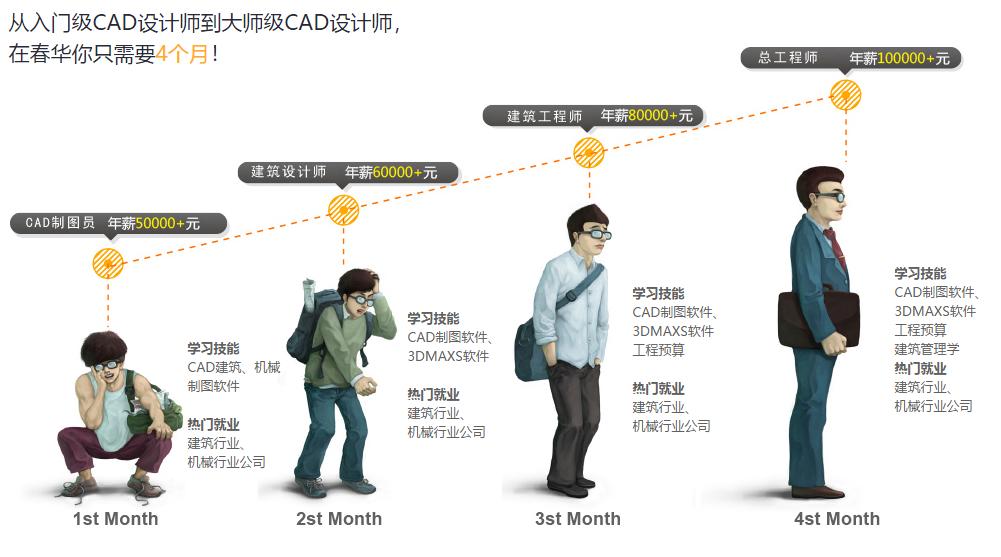 苏州春华CAD制图课程